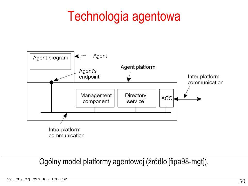 Ogólny model platformy agentowej (źródło [fipa98-mgt]).